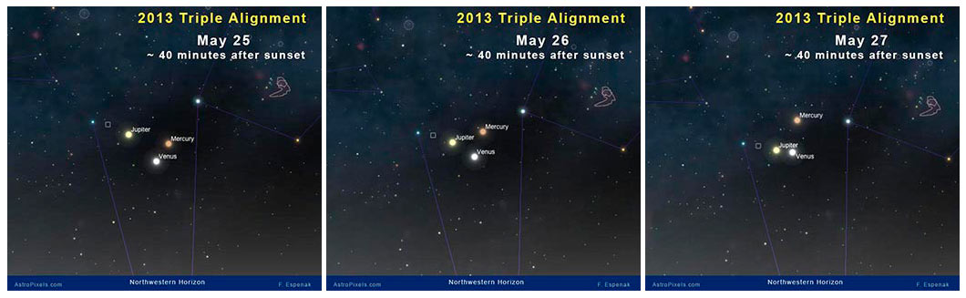 A computer simulation illustrates the appearance of the 2013 Triple Planetary Alignment on 3 evenings in late May. Visit 2013 Triple Planetary Alignment Viewing Charts to see individual charts for every day from May 18 through June 8.
