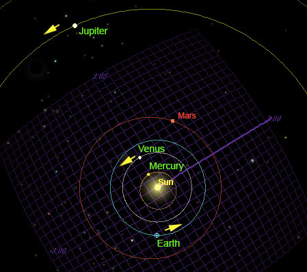 The position of the plants as seen from above the Solar System during the great triple planetary alignment of 2013.