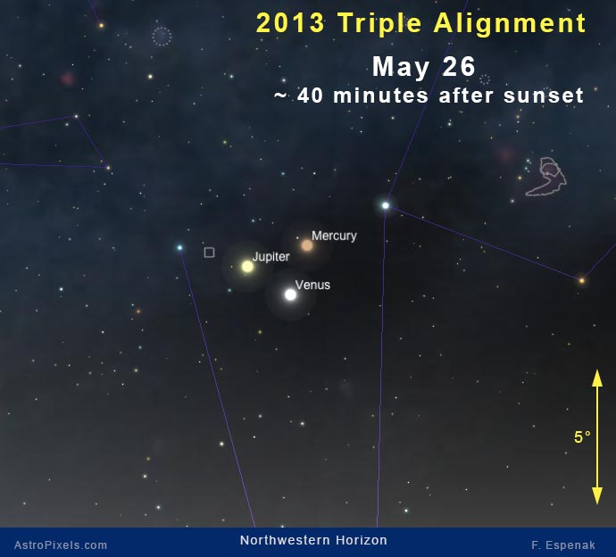 On May 26, 2013, Jupiter, Venus and Mercury will form a conspicuous triangle low in the north western sky during evening twilight. For views of this planetary alignment on other days, see: 2013 Triple Planetary Alignment Viewing Charts.